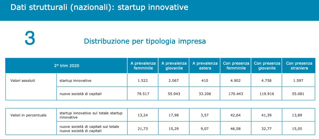 Dati startup innovative 2020