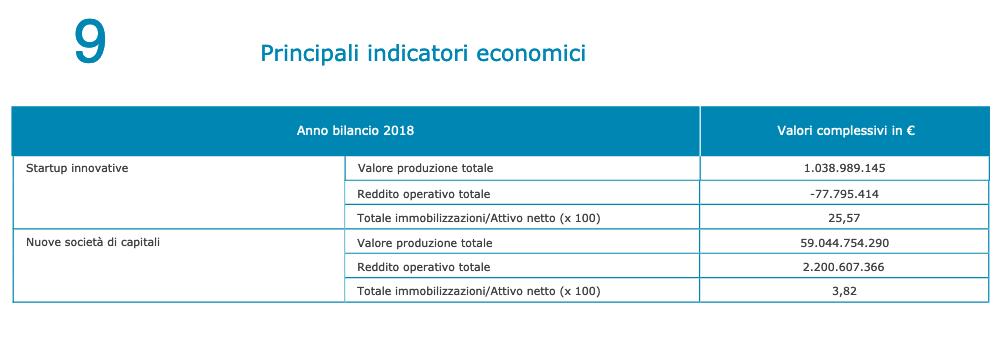 indicatori economici startup innovative 2020