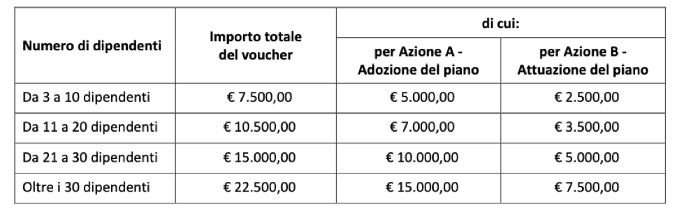 Contributo a fondo perduto per piani di smart working in Lombardia