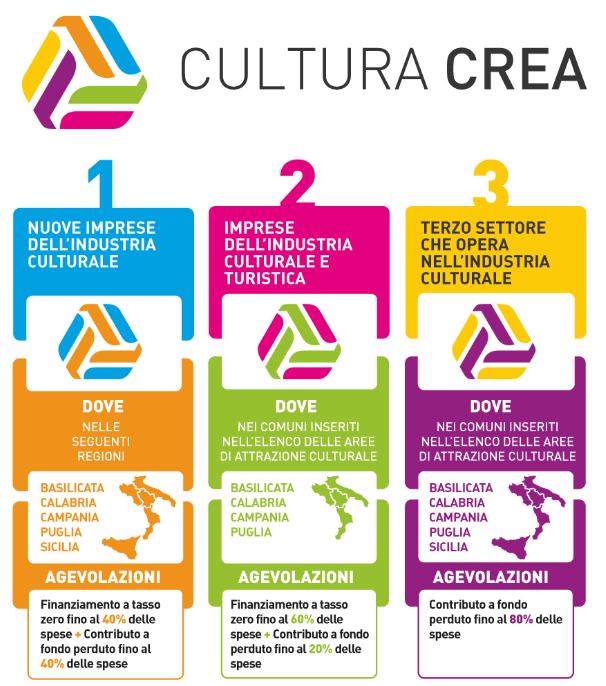 cultura crea invitalia infografica
