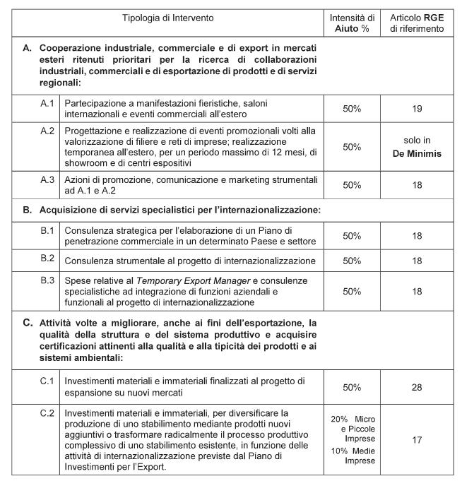 Contributi per l'Internazionalizzazione imprese Lazio
