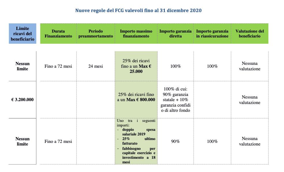 nuovo fondo di garanzia 2021