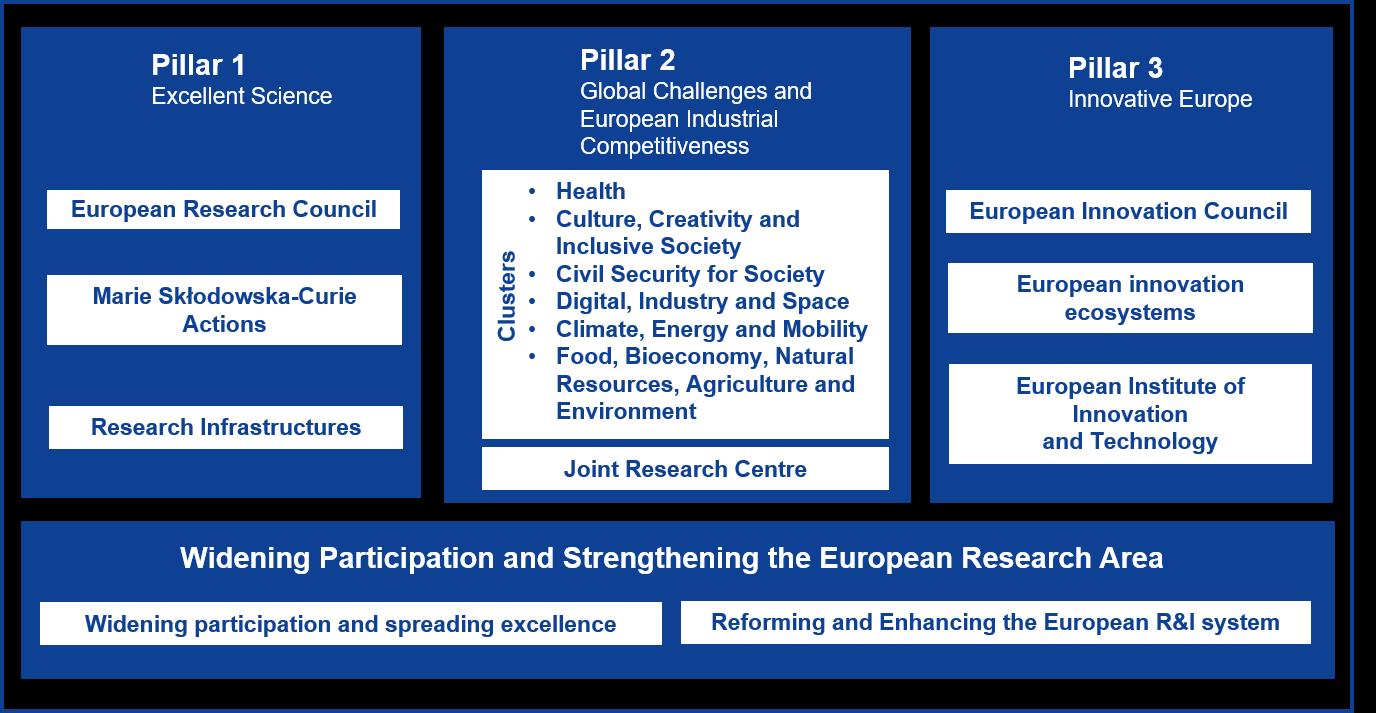 Horizon Europe Pillars