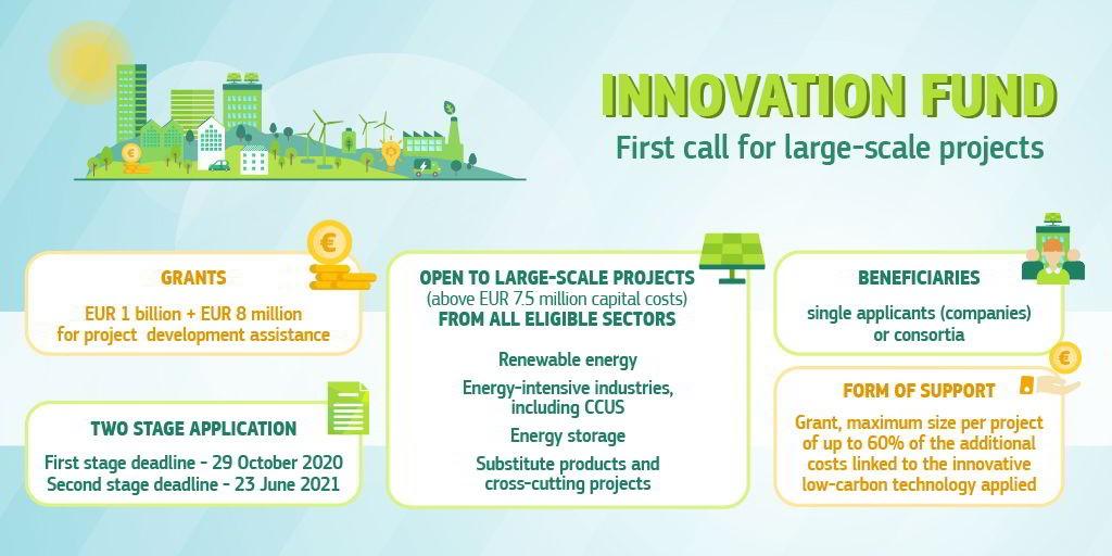 Innovation Fund Call 2020