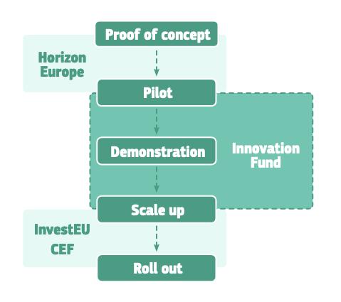 Innovation Fund Europe sinergie altri fondi