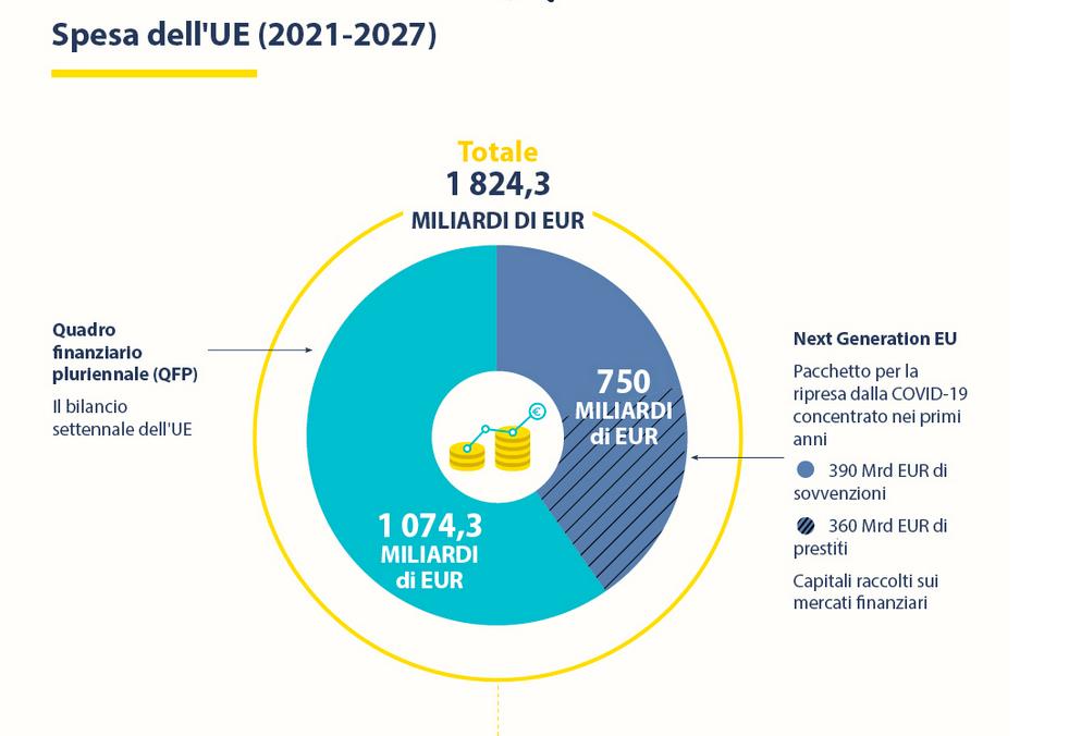 Il bilancio pluriennale europeo per il 2021-2027
