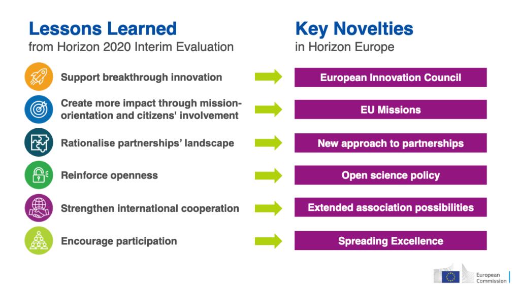 horizon europe versus horizon 2020