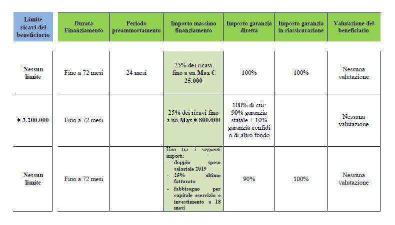 tabella: riepilogo delle norme in vigore fino al 30 giugno 2021 per l'acesso al Fondo di Garanzia per le PMI