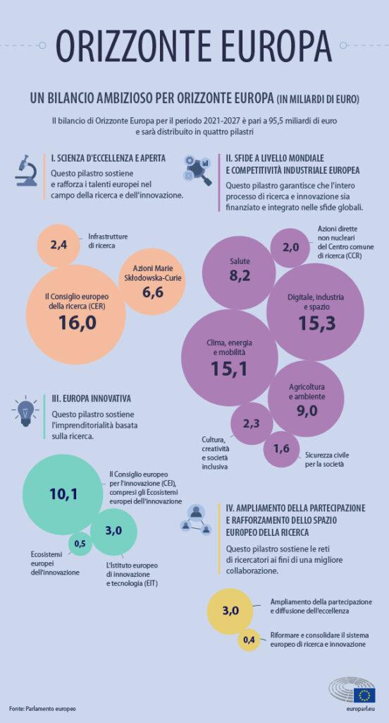 budget-horizon-europe