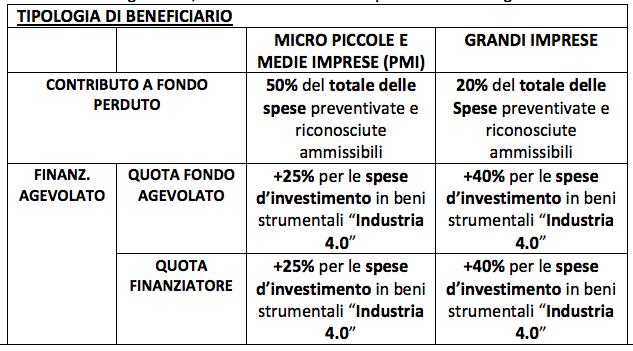 agevolazioni Bando Veneto per progetti di innovazione